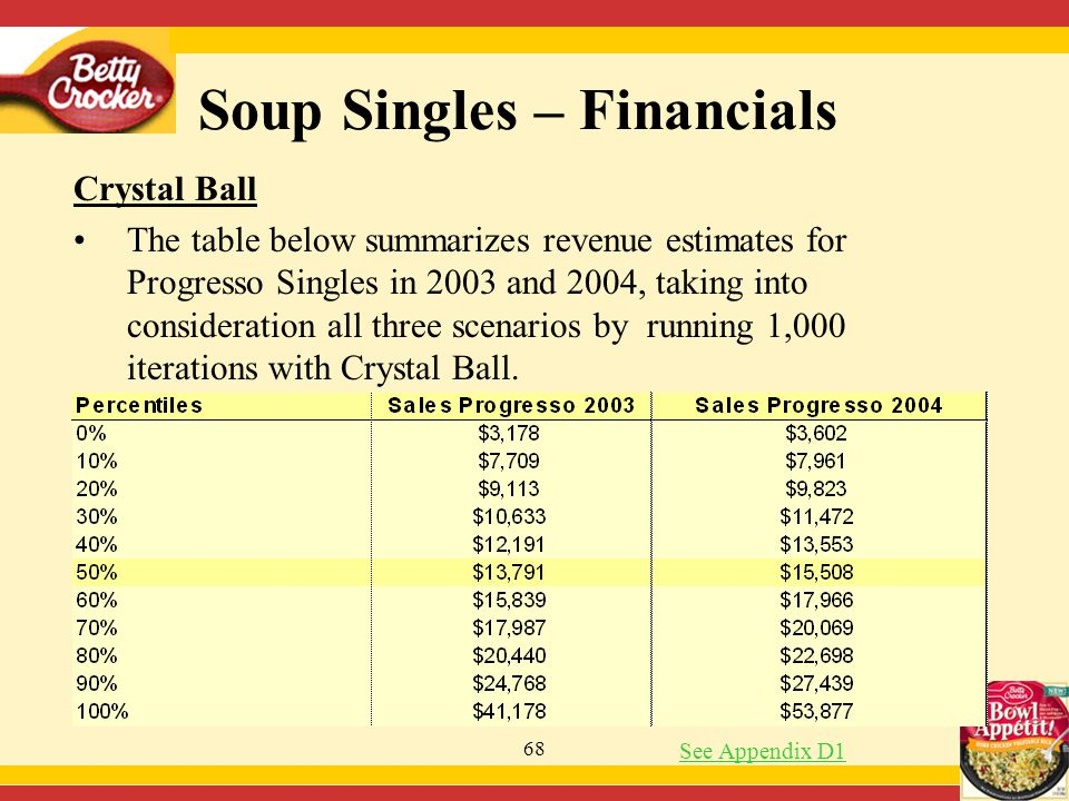 68 Soup Singles – Financials Crystal Ball The table below summarizes revenue estimates for Progresso Singles in 2003 and 2004, taking into consideration all three scenarios by running 1,000 iterations with Crystal Ball.