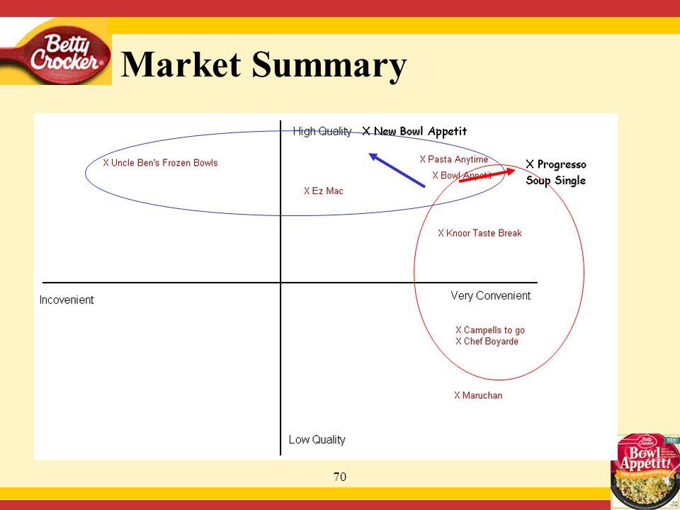 70 Market Summary