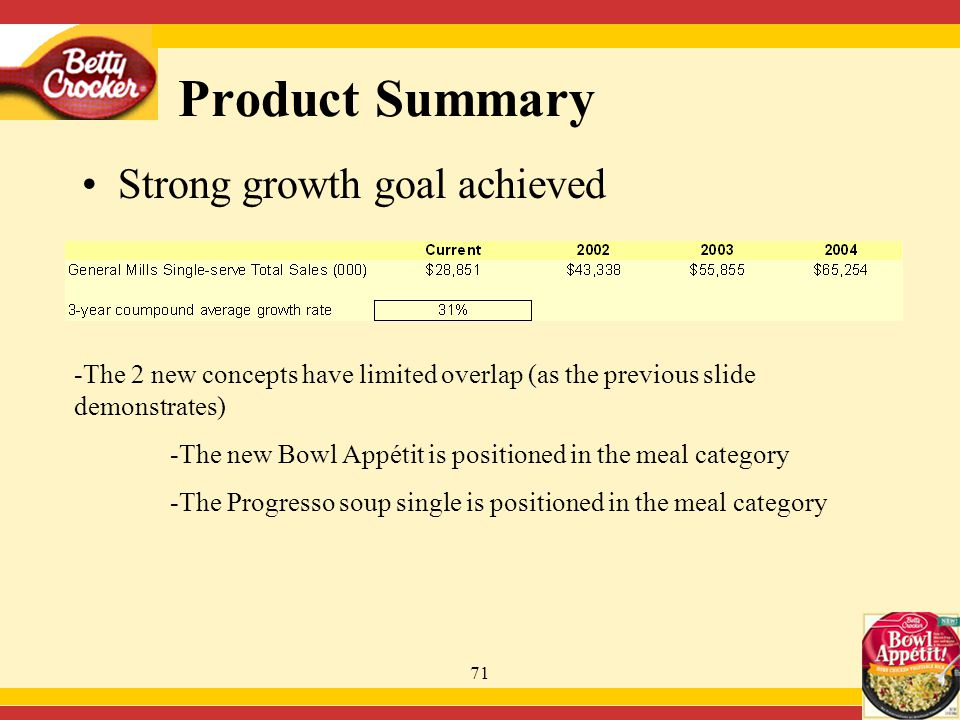 71 Product Summary Strong growth goal achieved -The 2 new concepts have limited overlap (as the previous slide demonstrates) -The new Bowl Appétit is positioned in the meal category -The Progresso soup single is positioned in the meal category
