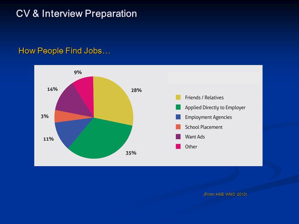 CV & Interview Preparation Job Hunters (In order of preference in job seeking) 1.