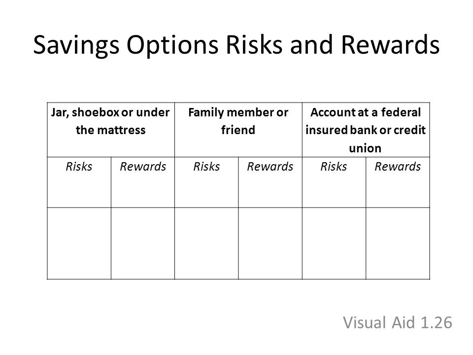Savings Options Risks and Rewards Jar, shoebox or under the mattress Family member or friend Account at a federal insured bank or credit union RisksRe