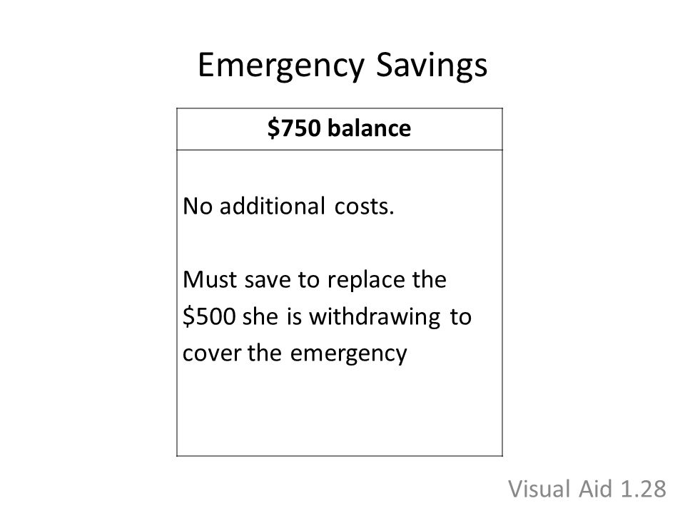 Emergency Savings $750 balance No additional costs. Must save to replace the $500 she is withdrawing to cover the emergency Visual Aid 1.28
