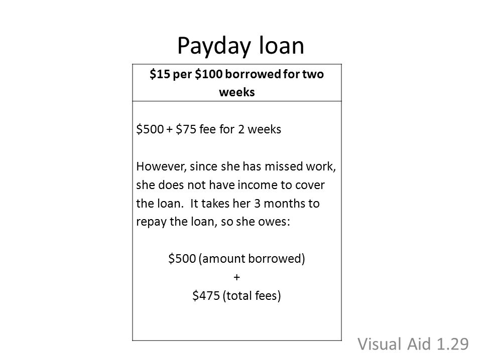 Payday loan $15 per $100 borrowed for two weeks $500 + $75 fee for 2 weeks However, since she has missed work, she does not have income to cover the l