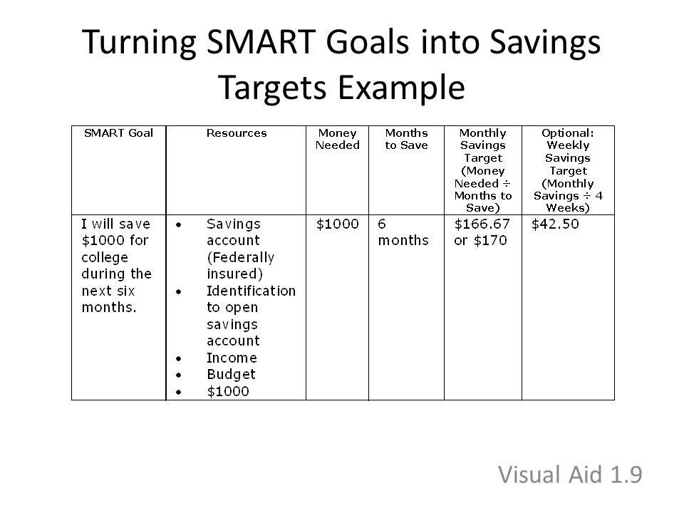 Turning SMART Goals into Savings Targets Example Visual Aid 1.9