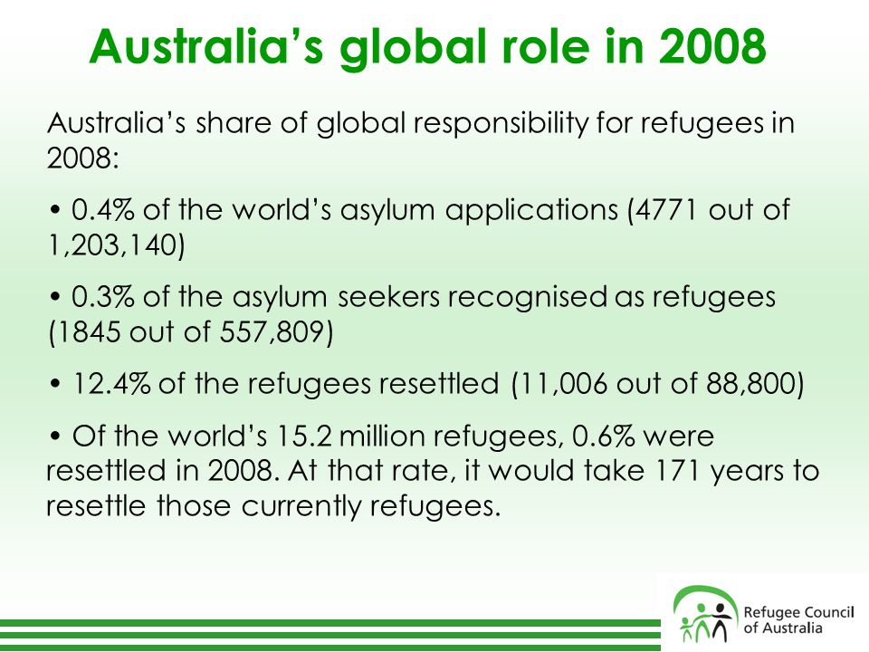 Australia's global role in 2008 Australia's share of global responsibility for refugees in 2008: 0.4% of the world's asylum applications (4771 out of 1,203,140) 0.3% of the asylum seekers recognised as refugees (1845 out of 557,809) 12.4% of the refugees resettled (11,006 out of 88,800) Of the world's 15.2 million refugees, 0.6% were resettled in 2008.