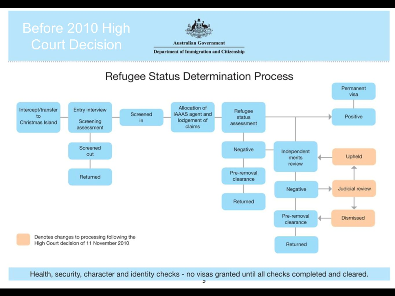 Insert IMMI flowchart HERE! Before 2010 High Court Decision