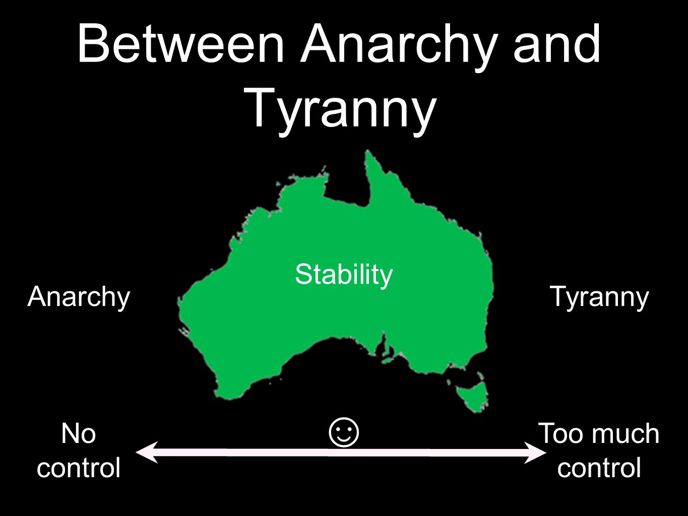 Between Anarchy and Tyranny TyrannyAnarchy Too much control No control Stability ☺