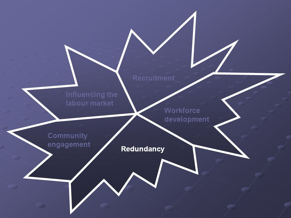 Influencing the labour market Recruitment Workforce development Redundancy Community engagement