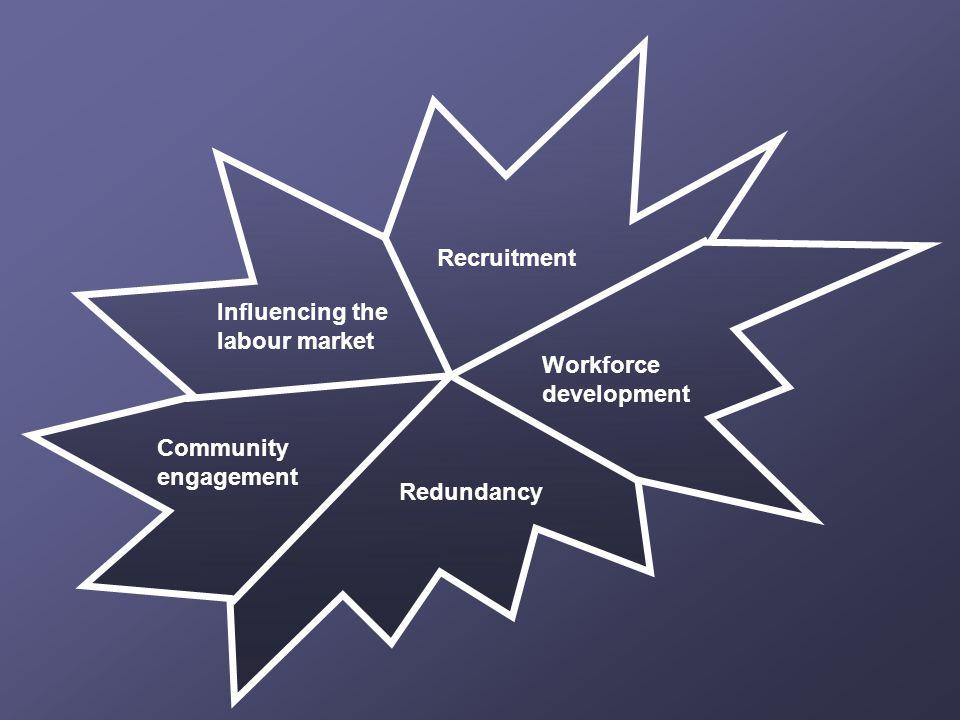 Influencing the labour market Recruitment Workforce development Redundancy Community engagement