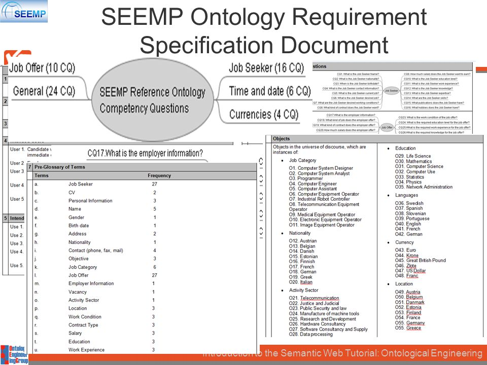 Introduction to the Semantic Web Tutorial: Ontological Engineering SEEMP Ontology Requirement Specification Document