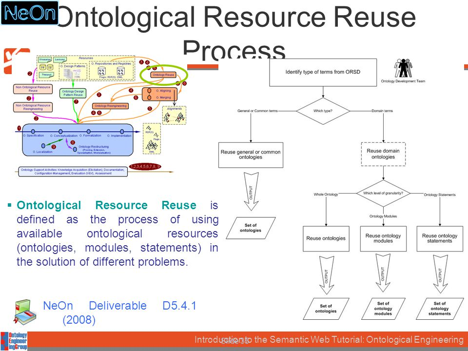 Introduction to the Semantic Web Tutorial: Ontological Engineering Slide 35 Ontological Resource Reuse Process  Ontological Resource Reuse is defined as the process of using available ontological resources (ontologies, modules, statements) in the solution of different problems.