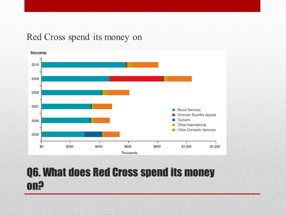 Q6. What does Red Cross spend its money on? Red Cross spend its money on