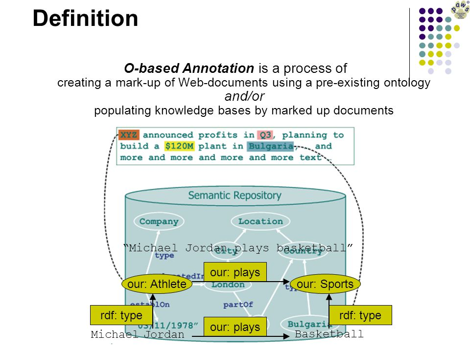 Definition O-based Annotation is a process of creating a mark-up of Web-documents using a pre-existing ontology and/or populating knowledge bases by m