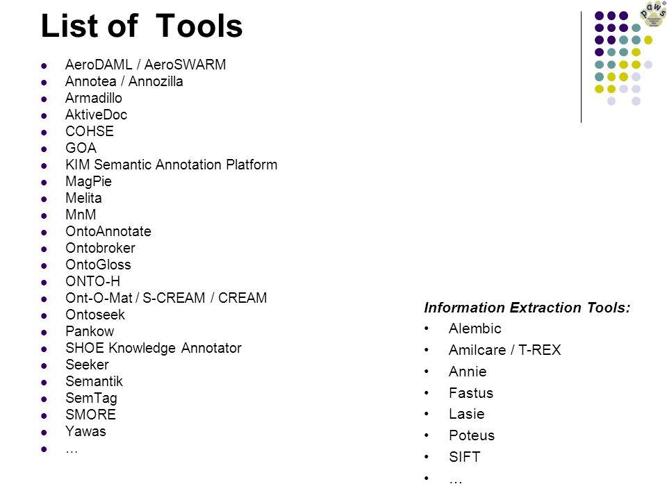 List of Tools AeroDAML / AeroSWARM Annotea / Annozilla Armadillo AktiveDoc COHSE GOA KIM Semantic Annotation Platform MagPie Melita MnM OntoAnnotate Ontobroker OntoGloss ONTO-H Ont-O-Mat / S-CREAM / CREAM Ontoseek Pankow SHOE Knowledge Annotator Seeker Semantik SemTag SMORE Yawas … Information Extraction Tools: Alembic Amilcare / T-REX Annie Fastus Lasie Poteus SIFT …