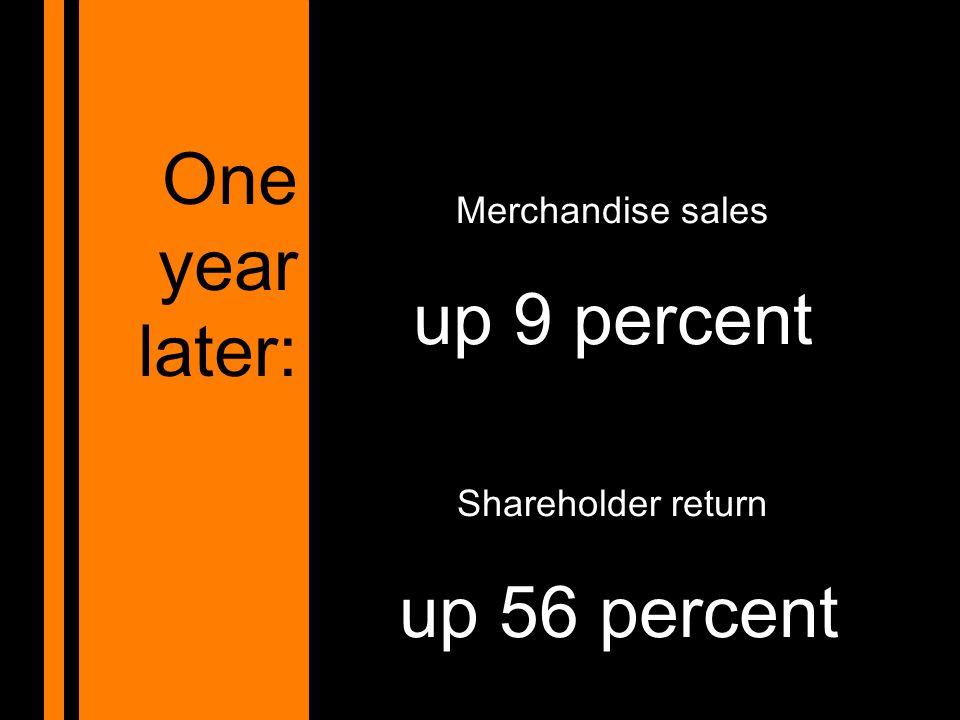 Merchandise sales up 9 percent Shareholder return up 56 percent One year later: