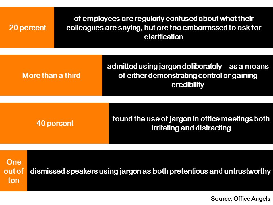 20 percent of employees are regularly confused about what their colleagues are saying, but are too embarrassed to ask for clarification More than a th