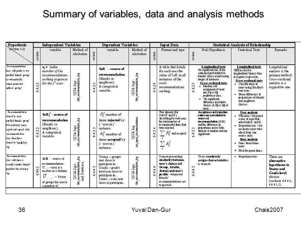 2007ChaisYuval Dan-Gur36 Summary of variables, data and analysis methods