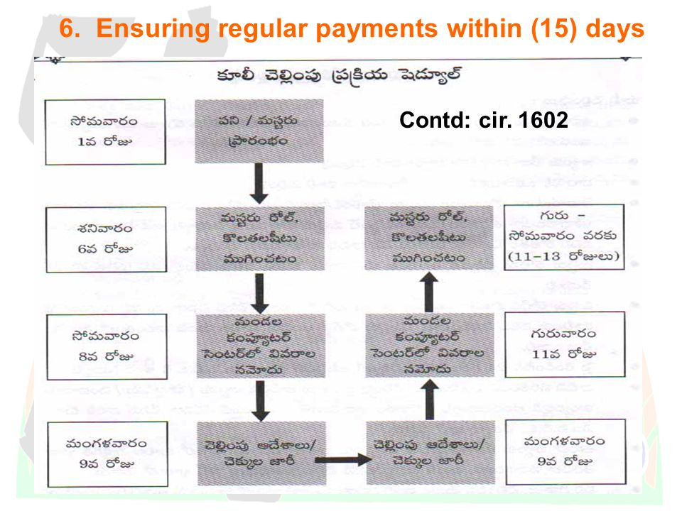 DWMA-Anantapur 6. Ensuring regular payments within (15) days Contd: cir. 1602