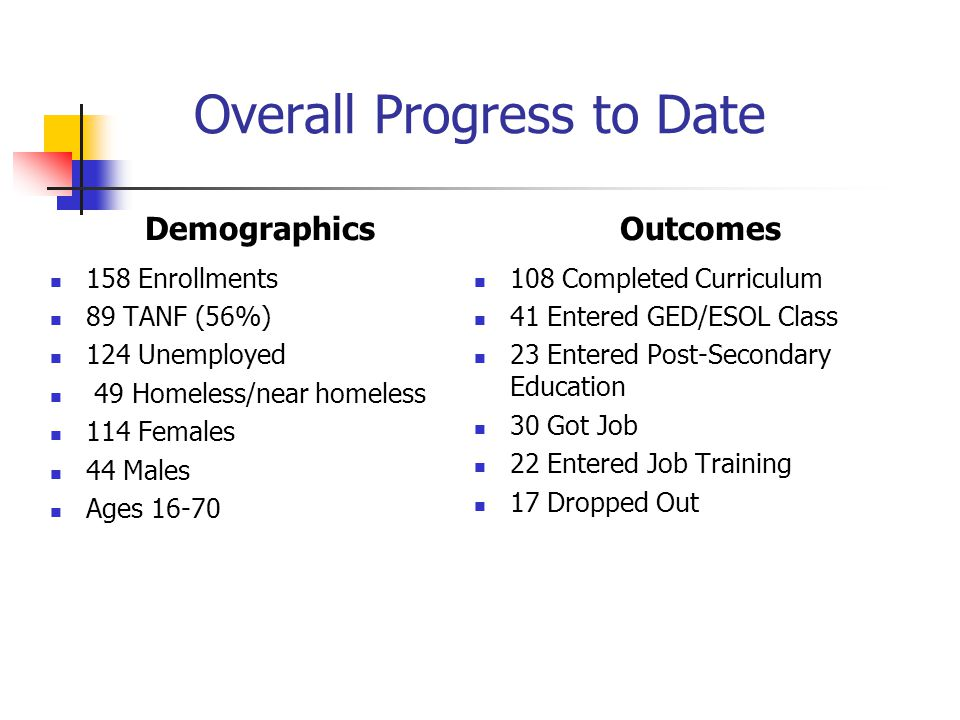 Overall Progress to Date Demographics 158 Enrollments 89 TANF (56%) 124 Unemployed 49 Homeless/near homeless 114 Females 44 Males Ages 16-70 Outcomes