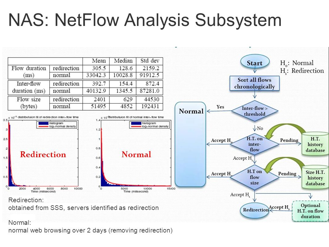 NAS: NetFlow Analysis Subsystem Redirection: obtained from SSS, servers identified as redirection Normal: normal web browsing over 2 days (removing redirection)