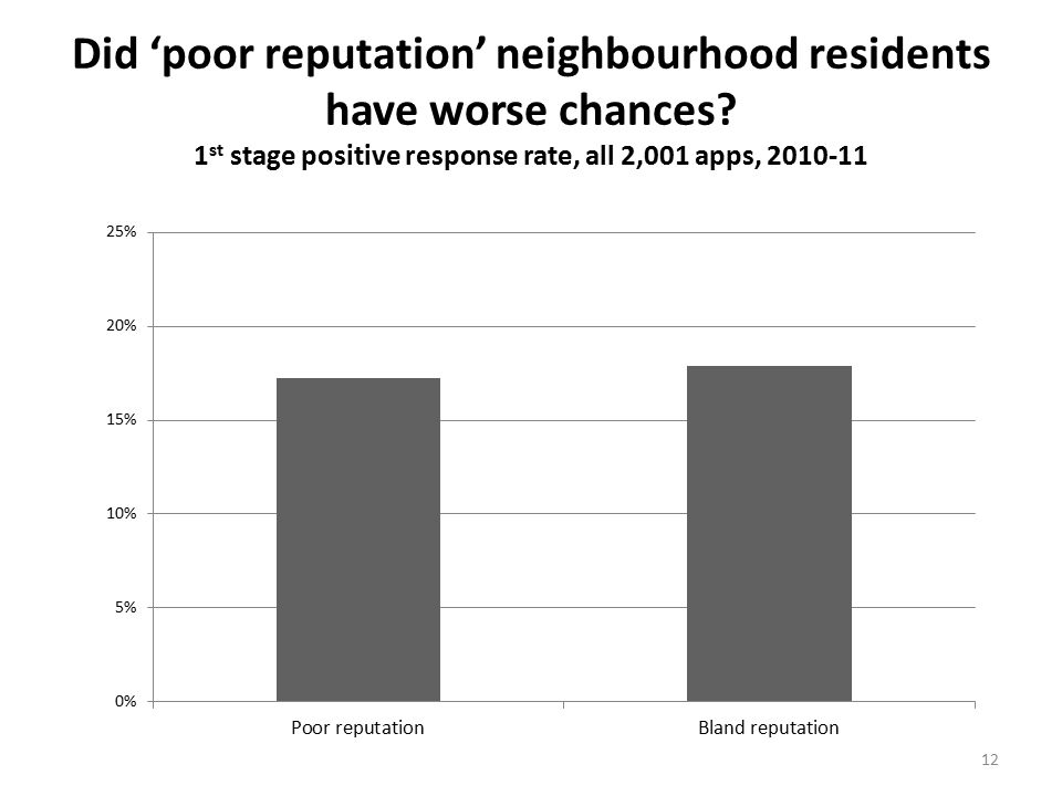 12 Did 'poor reputation' neighbourhood residents have worse chances.