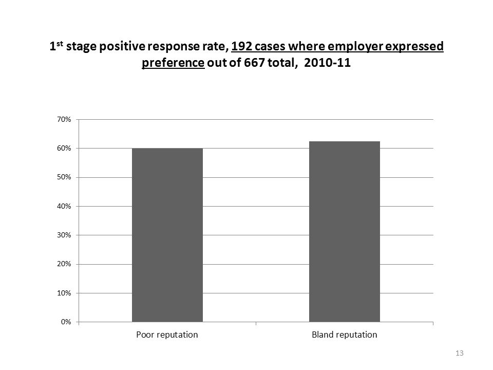 13 1 st stage positive response rate, 192 cases where employer expressed preference out of 667 total, 2010-11