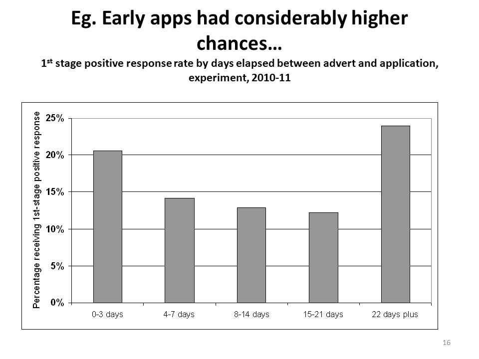 16 Eg. Early apps had considerably higher chances… 1 st stage positive response rate by days elapsed between advert and application, experiment, 2010-