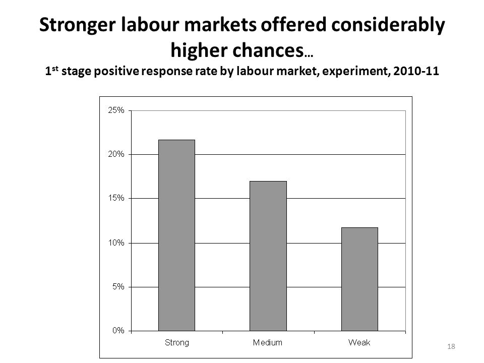 18 Stronger labour markets offered considerably higher chances … 1 st stage positive response rate by labour market, experiment, 2010-11