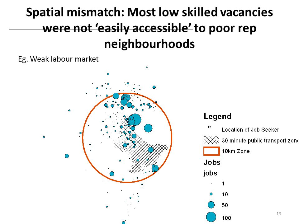19 Spatial mismatch: Most low skilled vacancies were not 'easily accessible' to poor rep neighbourhoods Eg.