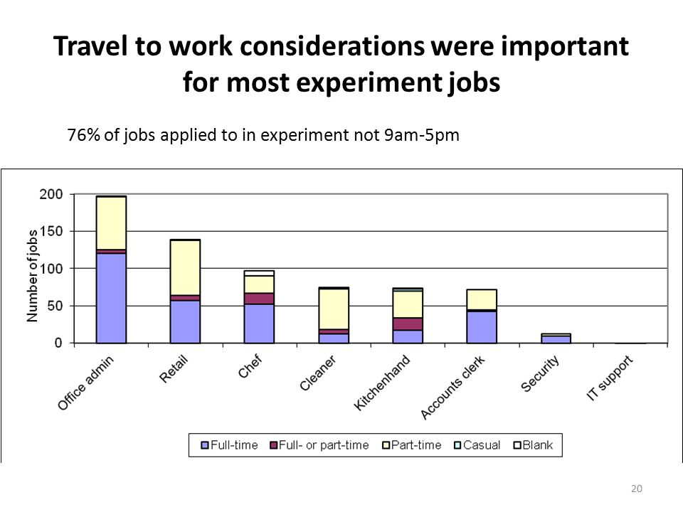 20 Travel to work considerations were important for most experiment jobs 76% of jobs applied to in experiment not 9am-5pm