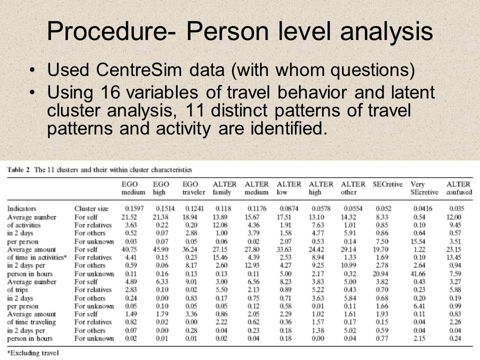 Procedure- Person level analysis Used CentreSim data (with whom questions) Using 16 variables of travel behavior and latent cluster analysis, 11 distinct patterns of travel patterns and activity are identified.