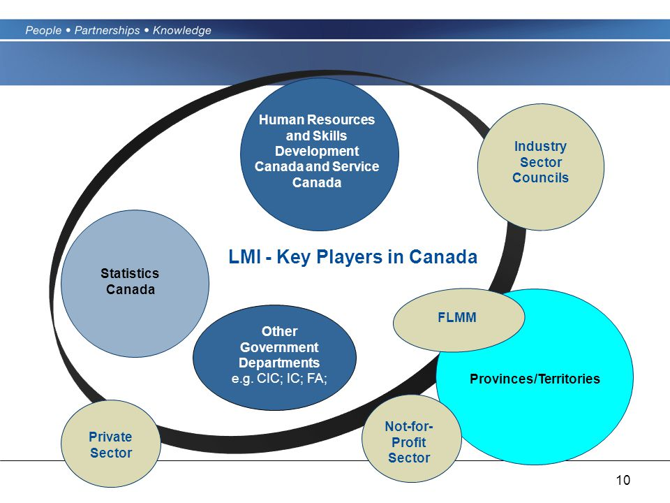 10 Industry Sector Councils Statistics Canada Private Sector LMI - Key Players in Canada Human Resources and Skills Development Canada and Service Canada Provinces/Territories Other Government Departments e.g.