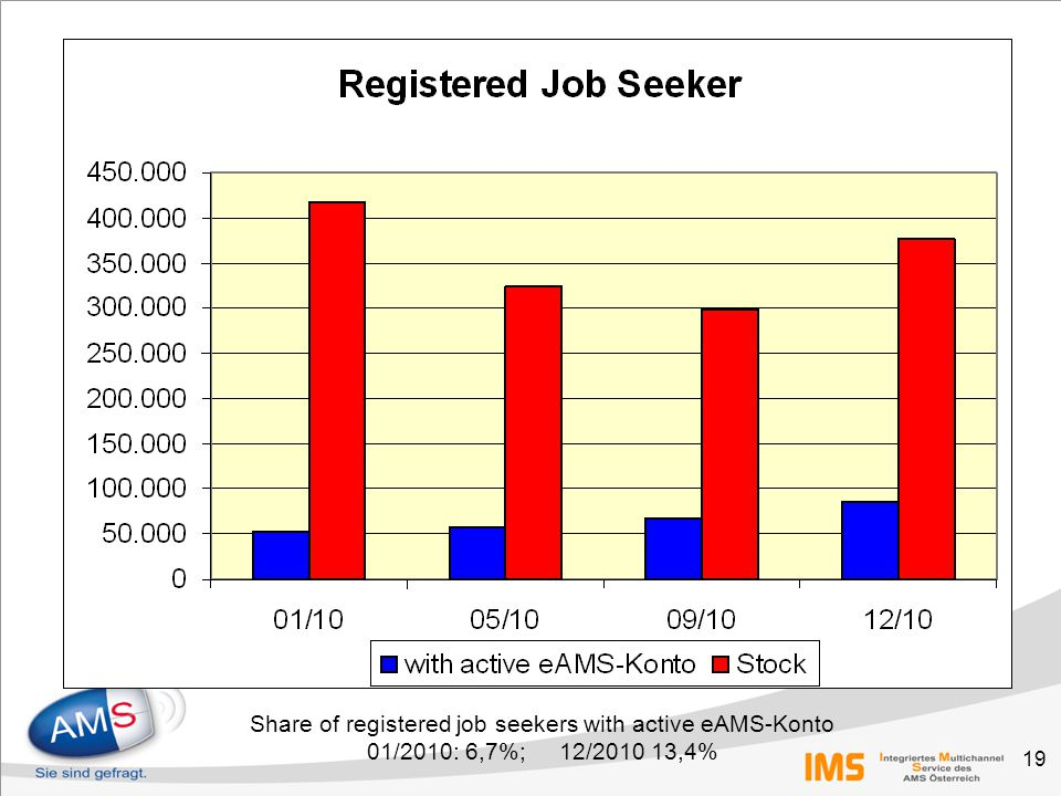 19 Share of registered job seekers with active eAMS-Konto 01/2010: 6,7%; 12/2010 13,4%