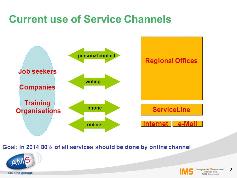 2 Current use of Service Channels Job seekers Companies Training Organisations personal contact writing phone online ServiceLine Internet Regional Offices e-Mail Goal: In 2014 80% of all services should be done by online channel