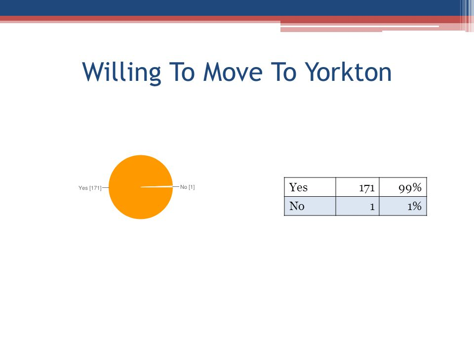 Willing To Move To Yorkton Yes17199% No11%