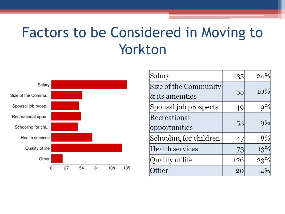 Factors to be Considered in Moving to Yorkton Salary13524% Size of the Community & its amenities 5510% Spousal job prospects499% Recreational opportunities 539% Schooling for children478% Health services7313% Quality of life12623% Other204%