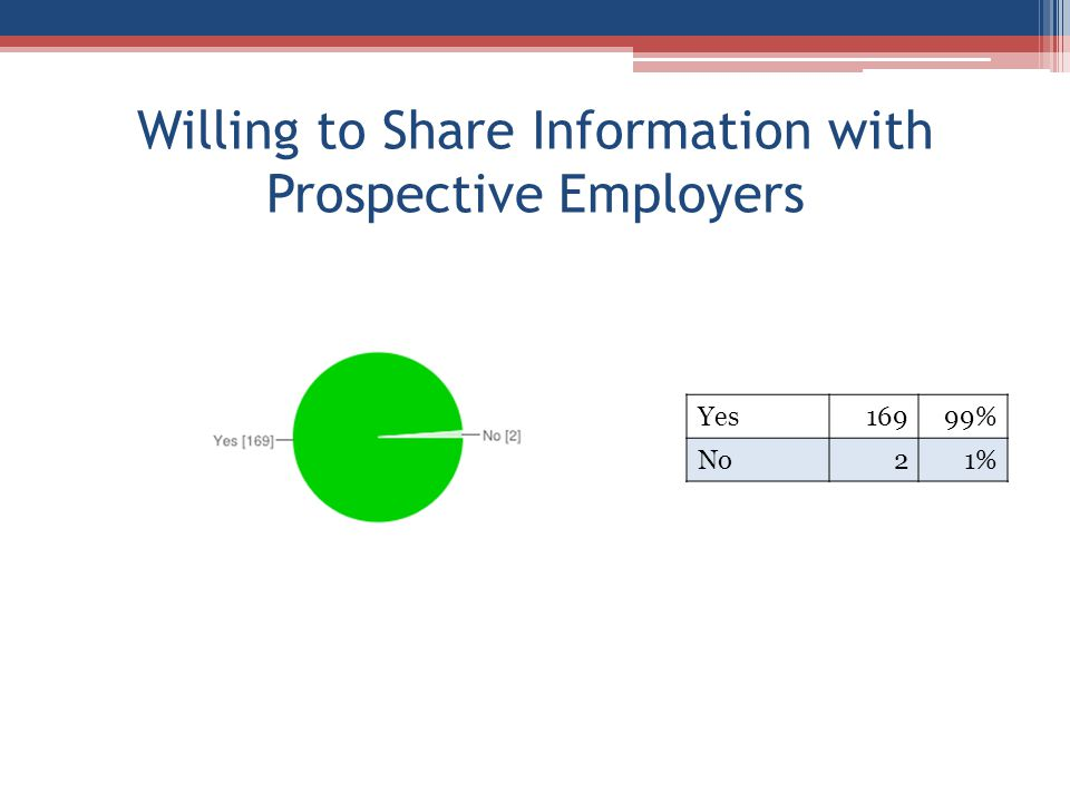 Willing to Share Information with Prospective Employers Yes16999% No21%