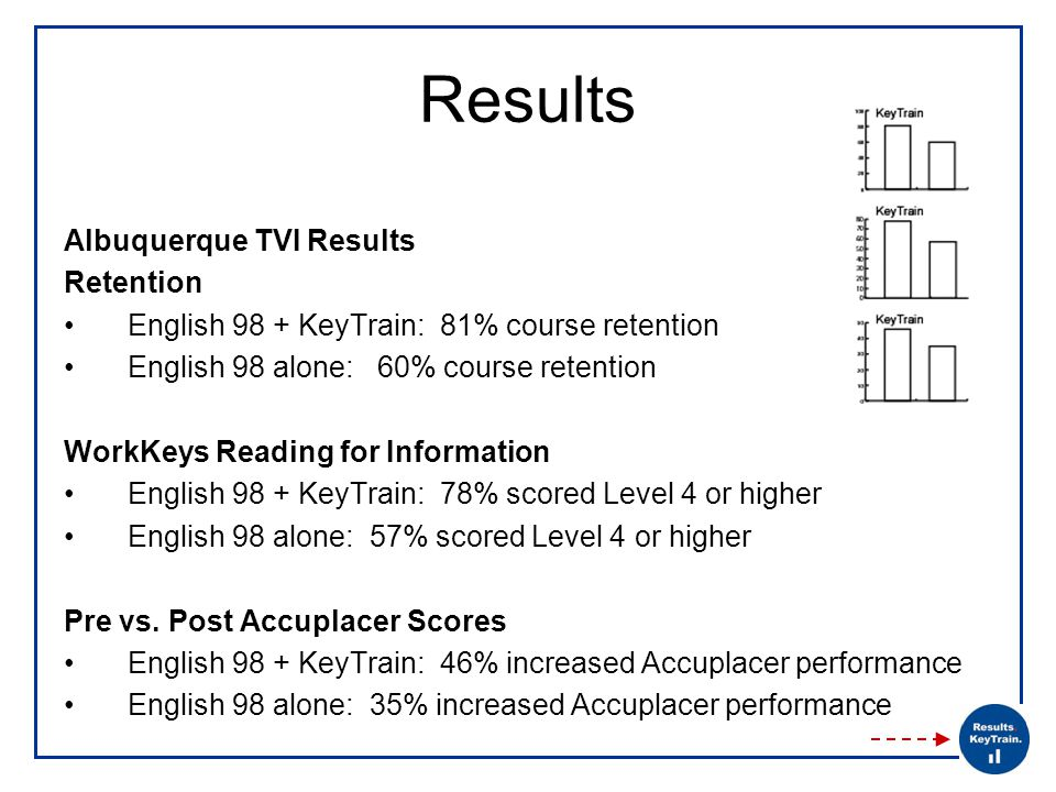 Results Albuquerque TVI Results Retention English 98 + KeyTrain: 81% course retention English 98 alone: 60% course retention WorkKeys Reading for Information English 98 + KeyTrain: 78% scored Level 4 or higher English 98 alone: 57% scored Level 4 or higher Pre vs.