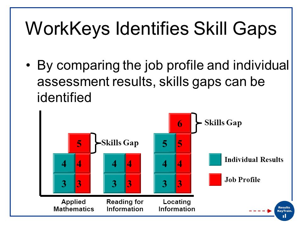 WorkKeys Identifies Skill Gaps By comparing the job profile and individual assessment results, skills gaps can be identified 3 4 3 4 3 4 55 6 3 4 Applied Mathematics 3 4 Reading for Information 3 4 Locating Information 5 Skills Gap Individual Results Job Profile