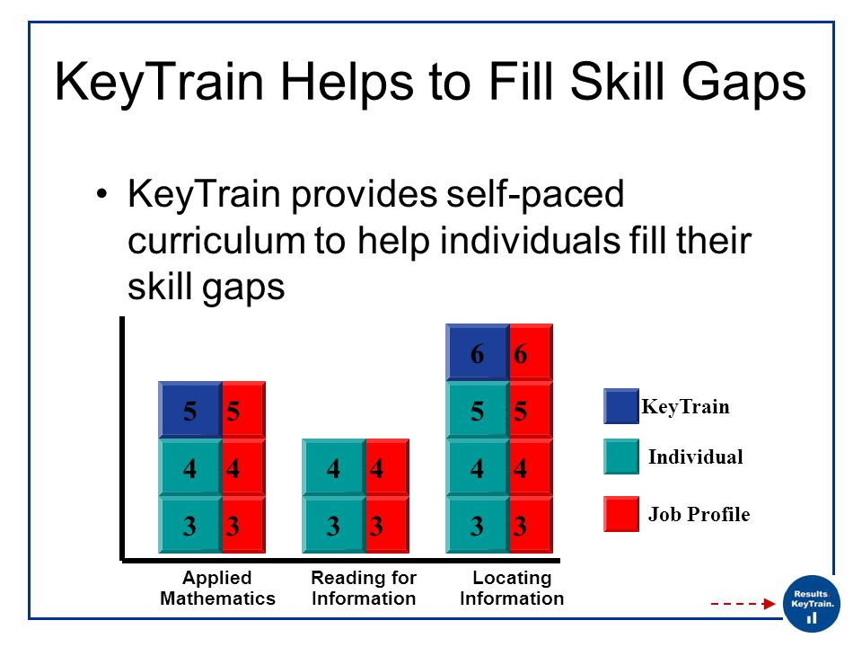 KeyTrain Helps to Fill Skill Gaps KeyTrain provides self-paced curriculum to help individuals fill their skill gaps 3 4 3 4 3 4 55 6 3 4 Applied Mathematics 3 4 Reading for Information 3 4 Locating Information 5 Individual Job Profile 5 6 KeyTrain