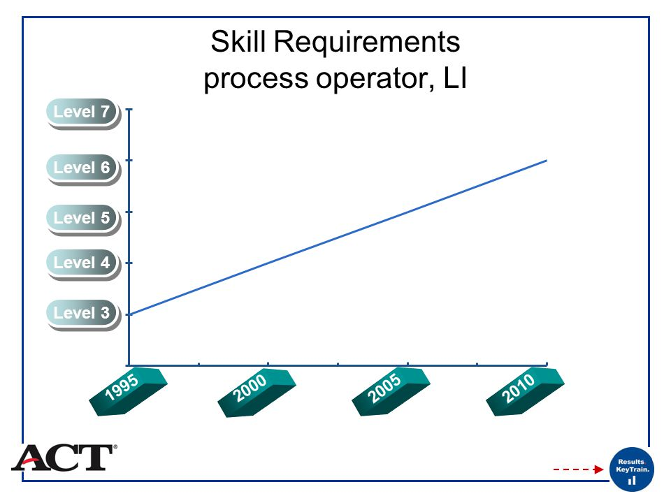 Skill Requirements process operator, LI Level 3 Level 4 Level 5 Level 6 Level 7 2000 20102005 1995