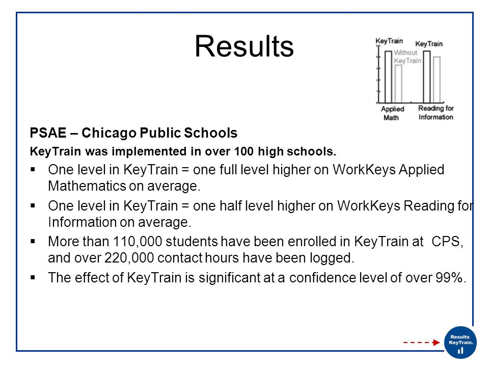 Results PSAE – Chicago Public Schools KeyTrain was implemented in over 100 high schools.