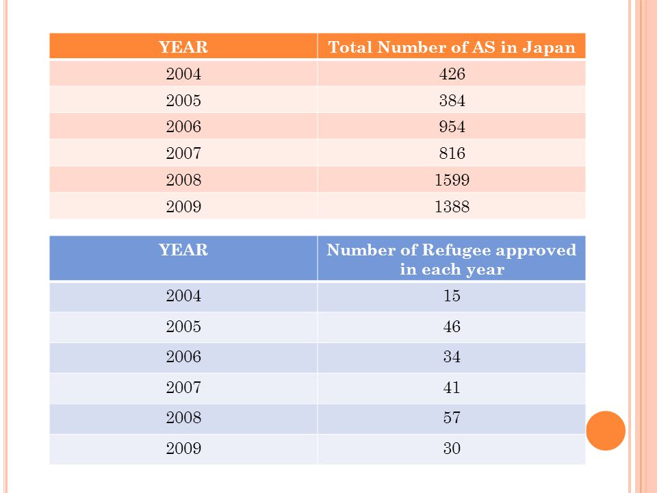 Assistances for Asylum Seekers 4-Month Term Accommodation: ¥40.000/month  Emergency Shelter for Refugee Applicants (ESFRA) Living Expenses: ¥1500/day Medical Expenses Government RHQ Government YES or NO There are total 300 Asylum Seekers receiving RHQ assistances Application Procedure: