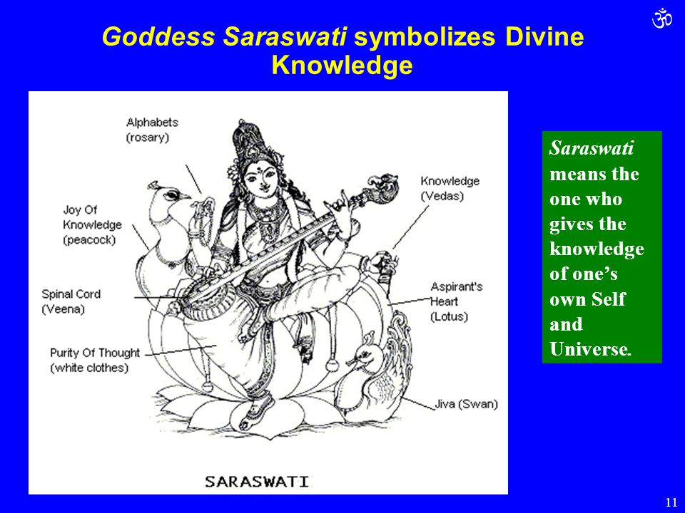  11 Goddess Saraswati symbolizes Divine Knowledge Saraswati means the one who gives the knowledge of one's own Self and Universe.