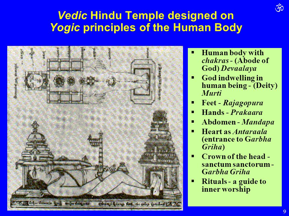  9 Vedic Hindu Temple designed on Yogic principles of the Human Body  Human body with chakras - (Abode of God) Devaalaya  God indwelling in human b