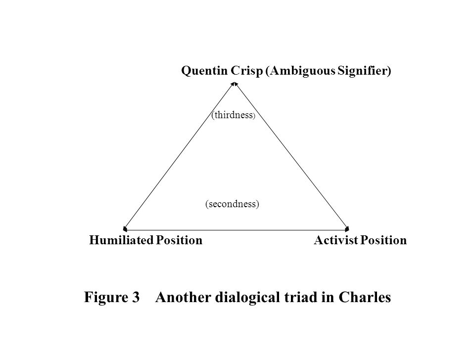 Quentin Crisp (Ambiguous Signifier) (thirdness ) (secondness) Humiliated Position Activist Position Figure 3 Another dialogical triad in Charles