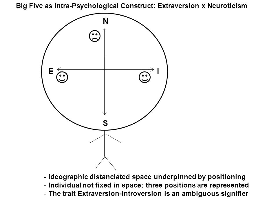 N S IE Big Five as Intra-Psychological Construct: Extraversion x Neuroticism - Ideographic distanciated space underpinned by positioning - Individual not fixed in space; three positions are represented - The trait Extraversion-Introversion is an ambiguous signifier