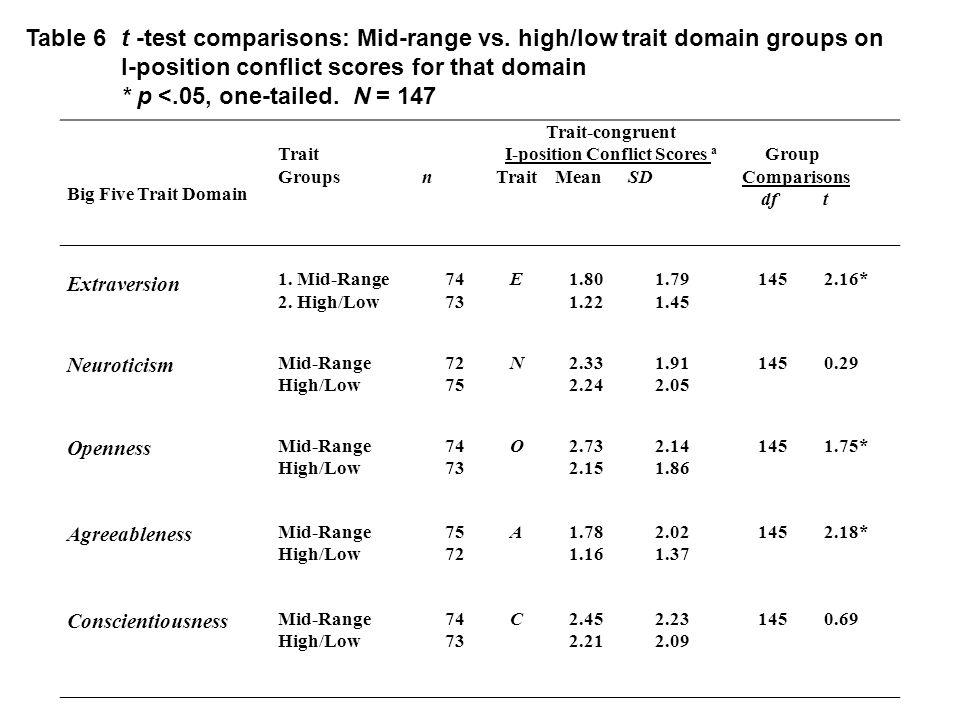 Big Five Trait Domain Trait Groups n Trait-congruent I-position Conflict Scores a Trait Mean SD Group Comparisons df t Extraversion 1.