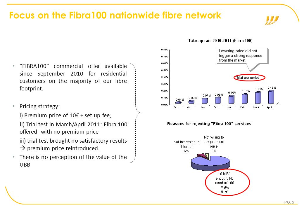 "PG. 5 Focus on the Fibra100 nationwide fibre network ""FIBRA100"" commercial offer available since September 2010 for residential customers on the major"