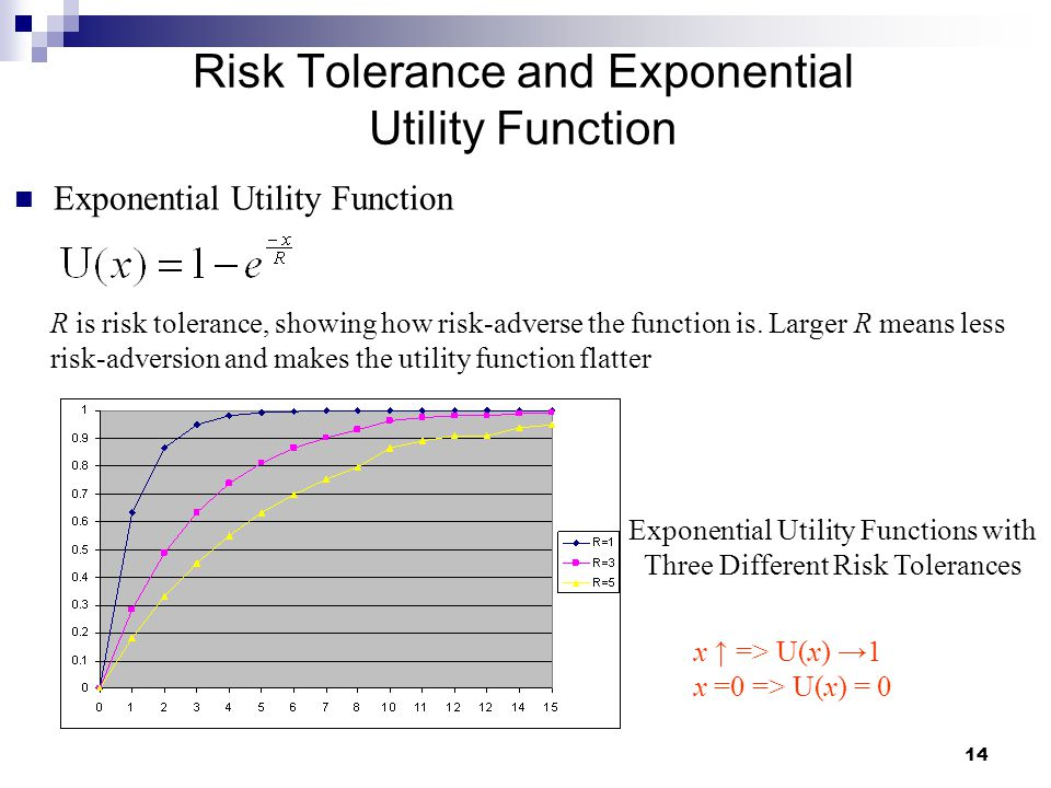14 Risk Tolerance and Exponential Utility Function Exponential Utility Function R is risk tolerance, showing how risk-adverse the function is. Larger